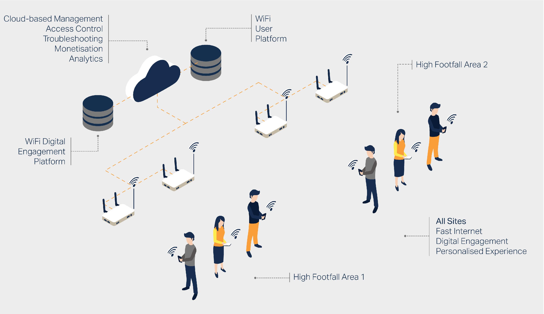 Limino WiFi Monetisation Technical Diagram